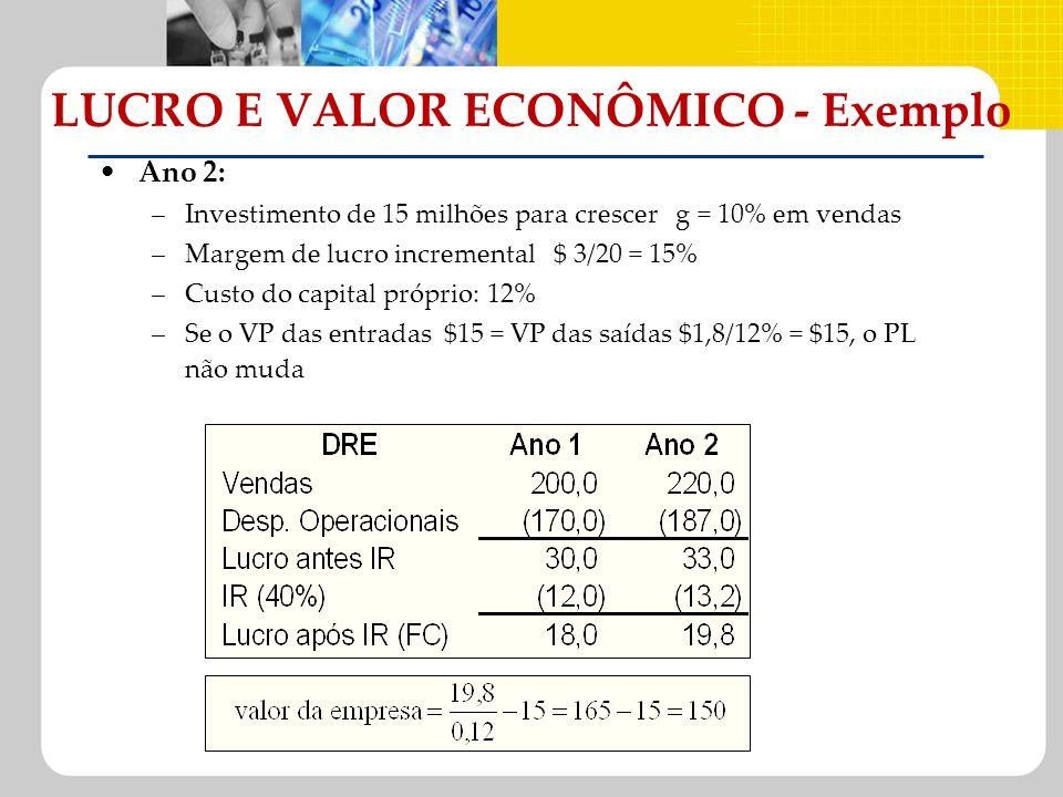 Ano 2: –Investimento de 15 milhões para crescer g = 10% em vendas –Margem de lucro incremental $ 3/20 = 15% –Custo do capital próprio: 12% –Se o VP da