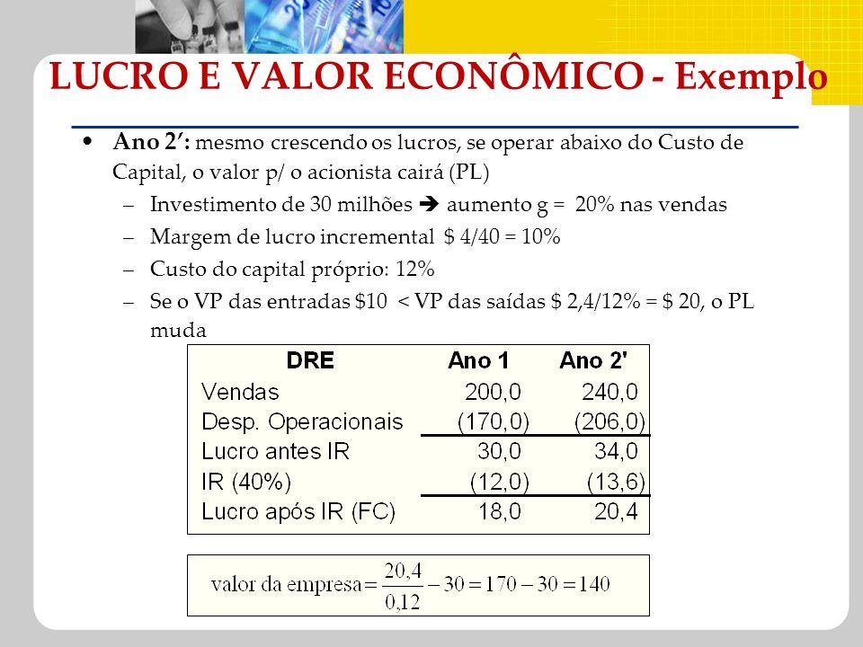 Ano 2: mesmo crescendo os lucros, se operar abaixo do Custo de Capital, o valor p/ o acionista cairá (PL) –Investimento de 30 milhões aumento g = 20%