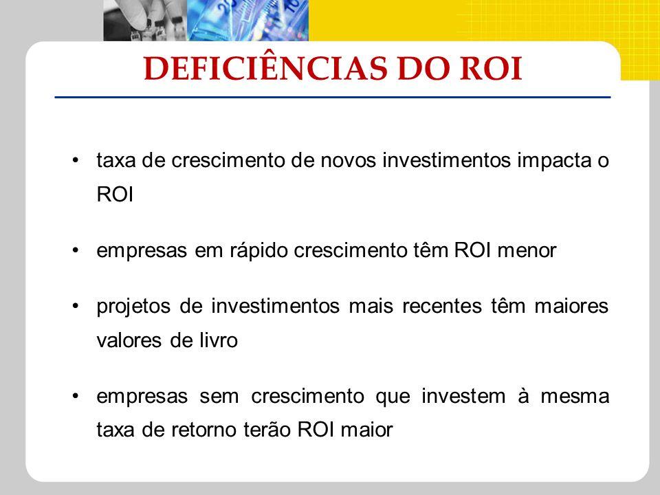 taxa de crescimento de novos investimentos impacta o ROI empresas em rápido crescimento têm ROI menor projetos de investimentos mais recentes têm maio