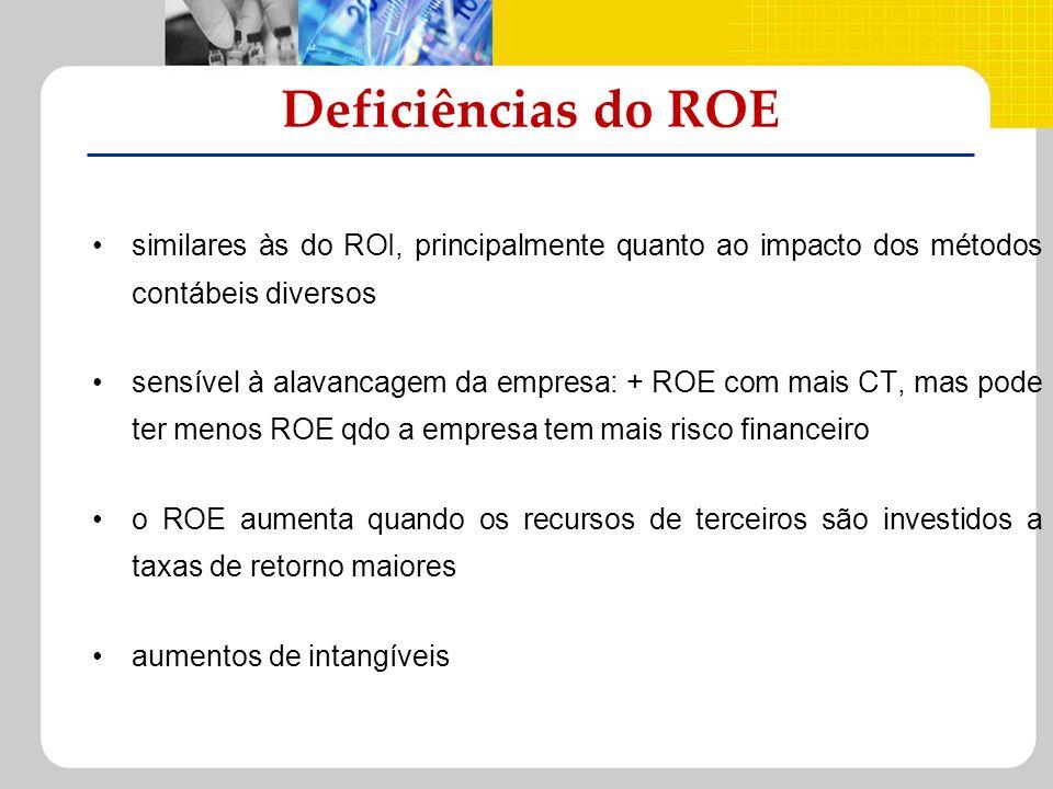 similares às do ROI, principalmente quanto ao impacto dos métodos contábeis diversos sensível à alavancagem da empresa: + ROE com mais CT, mas pode te