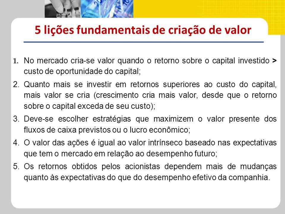 5 lições fundamentais de criação de valor 1. No mercado cria-se valor quando o retorno sobre o capital investido > custo de oportunidade do capital; 2