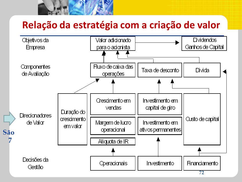 Relação da estratégia com a criação de valor São 7 72