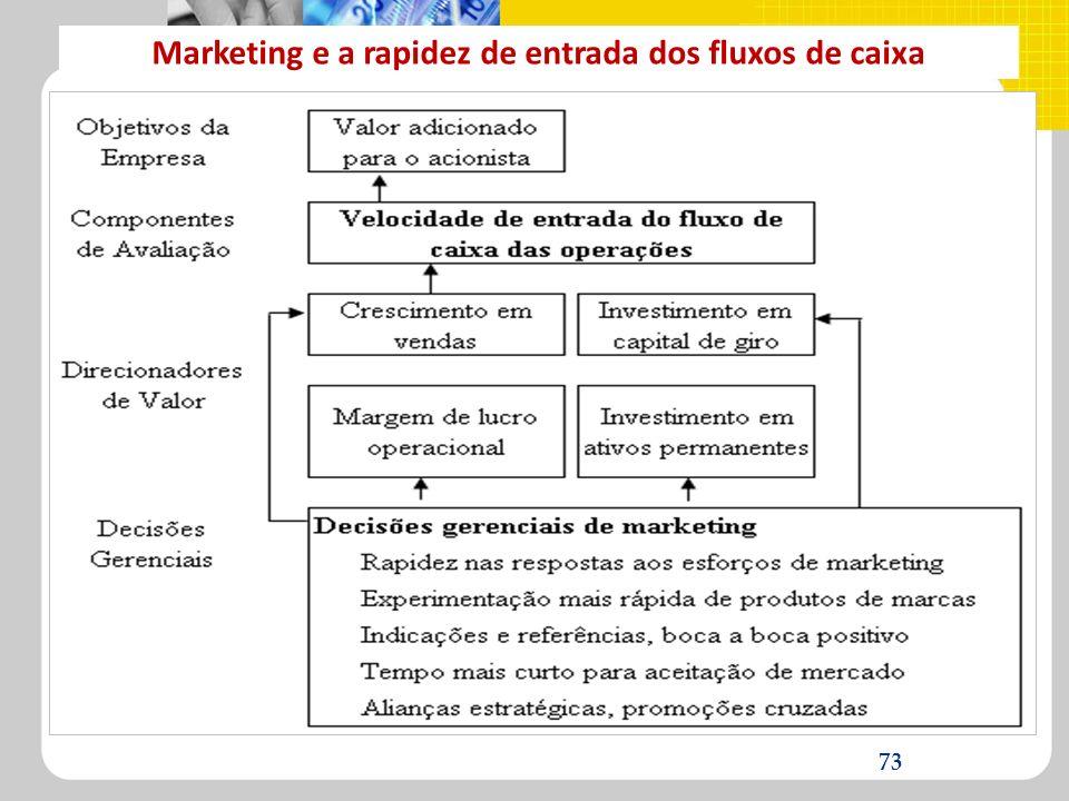 Marketing e a rapidez de entrada dos fluxos de caixa 73