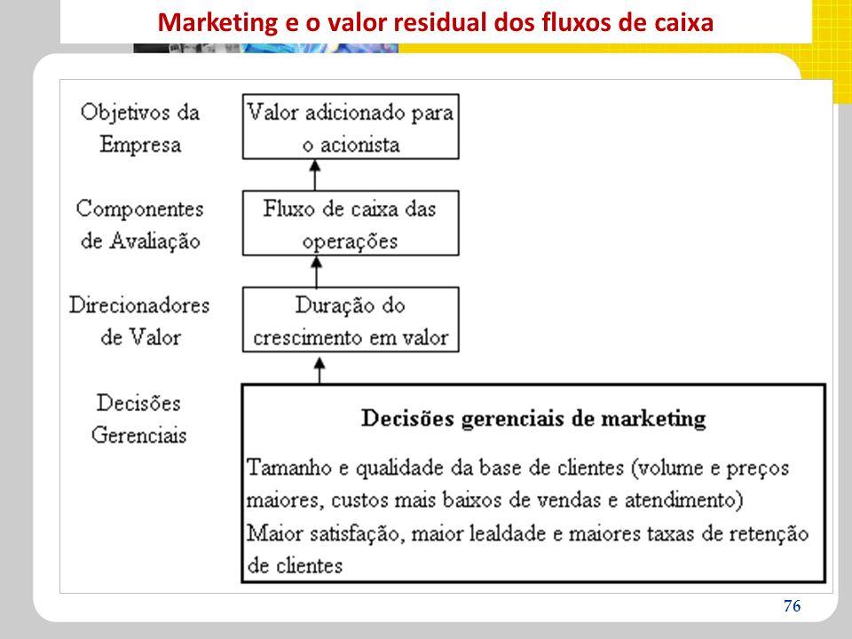 Marketing e o valor residual dos fluxos de caixa 76