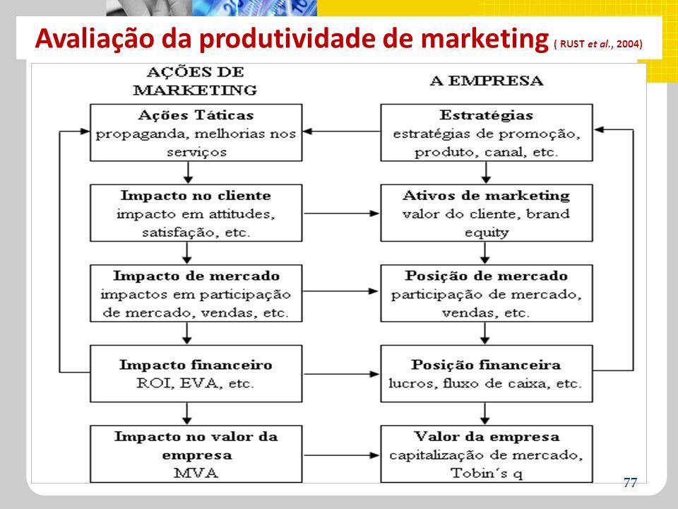 Avaliação da produtividade de marketing ( RUST et al., 2004) 77