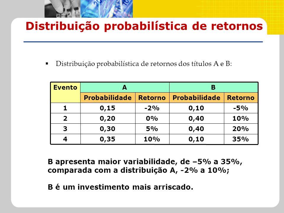 Distribuição probabilística de retornos Distribuição probabilística de retornos dos títulos A e B: B apresenta maior variabilidade, de –5% a 35%, comp