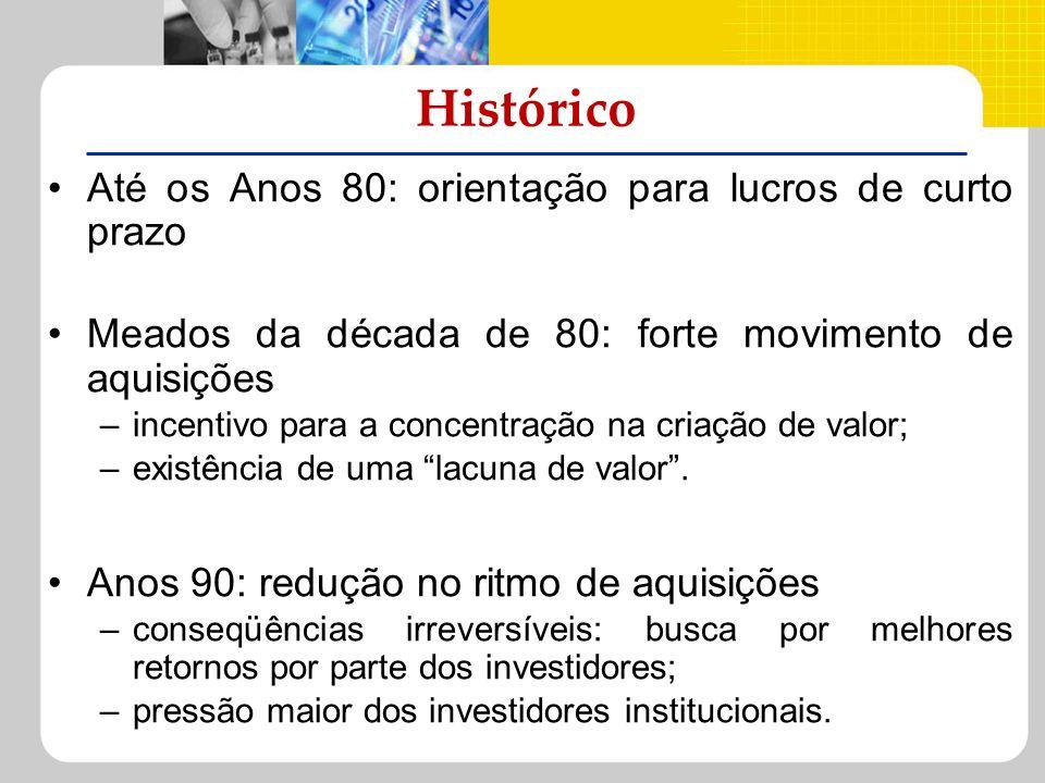 Histórico Até os Anos 80: orientação para lucros de curto prazo Meados da década de 80: forte movimento de aquisições –incentivo para a concentração n