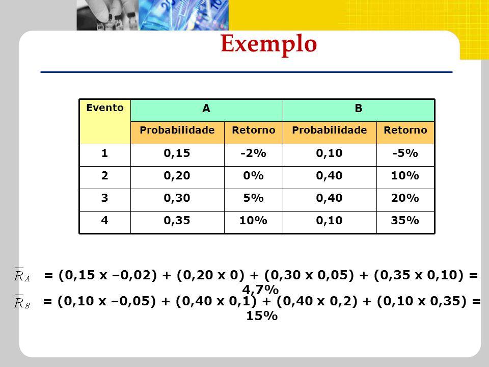 Exemplo = (0,15 x –0,02) + (0,20 x 0) + (0,30 x 0,05) + (0,35 x 0,10) = 4,7% = (0,10 x –0,05) + (0,40 x 0,1) + (0,40 x 0,2) + (0,10 x 0,35) = 15% 35%0