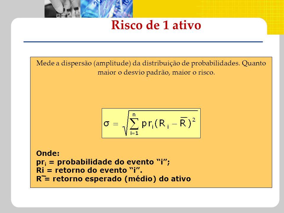 Risco de 1 ativo Mede a dispersão (amplitude) da distribuição de probabilidades. Quanto maior o desvio padrão, maior o risco. Onde: pr i = probabilida
