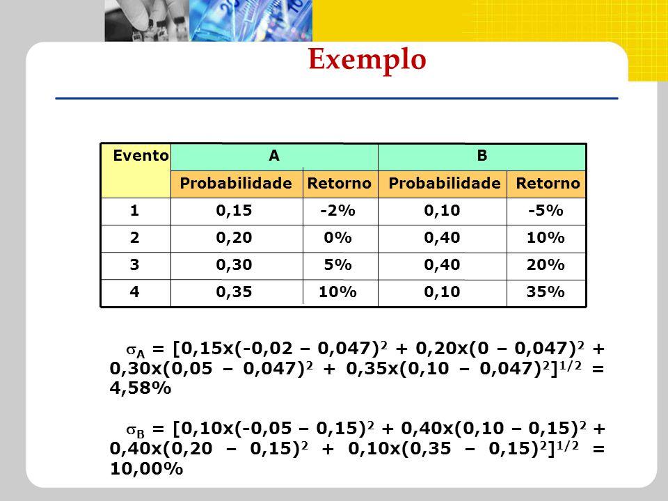 Exemplo A = [0,15x(-0,02 – 0,047) 2 + 0,20x(0 – 0,047) 2 + 0,30x(0,05 – 0,047) 2 + 0,35x(0,10 – 0,047) 2 ] 1/2 = 4,58% B = [0,10x(-0,05 – 0,15) 2 + 0,
