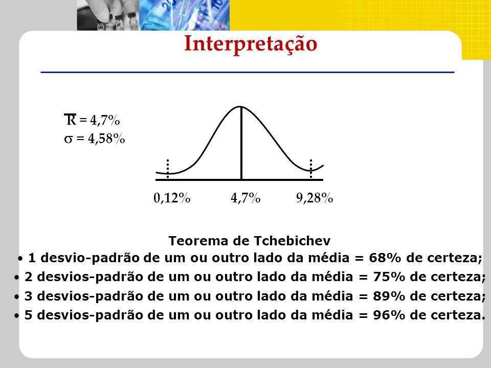 Interpretação = 4,58% R = 4,7% 4,7%0,12%9,28% Teorema de Tchebichev 1 desvio-padrão de um ou outro lado da média = 68% de certeza; 2 desvios-padrão de
