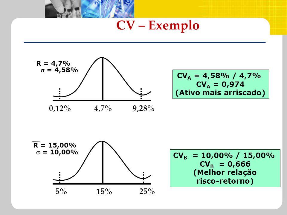CV – Exemplo 0,12%4,7%9,28% R = 4,7% = 4,58% CV A = 4,58% / 4,7% CV A = 0,974 (Ativo mais arriscado) 5%15%25% R = 15,00% = 10,00% CV B = 10,00% / 15,0