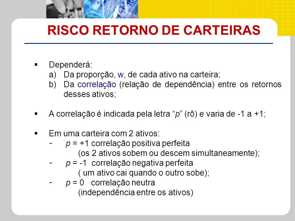 RISCO RETORNO DE CARTEIRAS Dependerá: a)Da proporção, w, de cada ativo na carteira; b)Da correlação (relação de dependência) entre os retornos desses