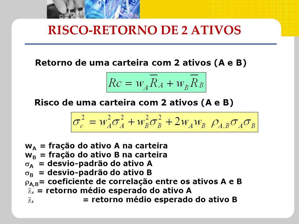 RISCO-RETORNO DE 2 ATIVOS Retorno de uma carteira com 2 ativos (A e B) Risco de uma carteira com 2 ativos (A e B) w A = fração do ativo A na carteira