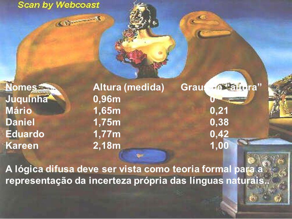 Nomes Altura (medida) Graus de altura Juquinha 0,96m 0 Mário 1,65m 0,21 Daniel 1,75m 0,38 Eduardo 1,77m 0,42 Kareen 2,18m 1,00 A lógica difusa deve se