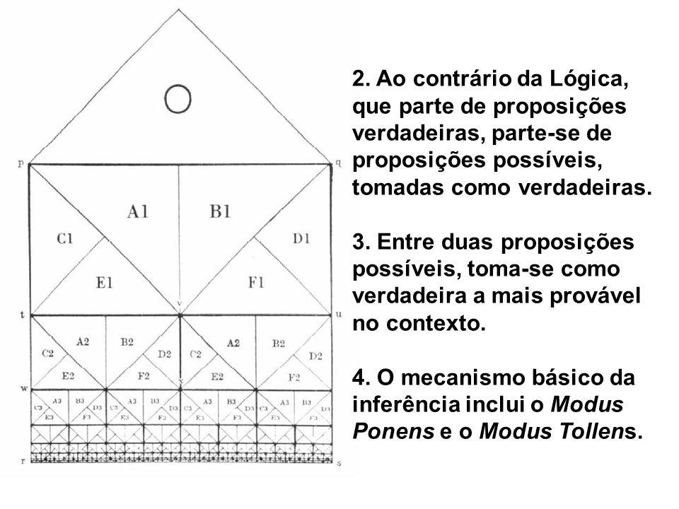 2. Ao contrário da Lógica, que parte de proposições verdadeiras, parte-se de proposições possíveis, tomadas como verdadeiras. 3. Entre duas proposiçõe