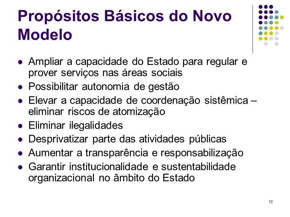 10 Propósitos Básicos do Novo Modelo Ampliar a capacidade do Estado para regular e prover serviços nas áreas sociais Possibilitar autonomia de gestão