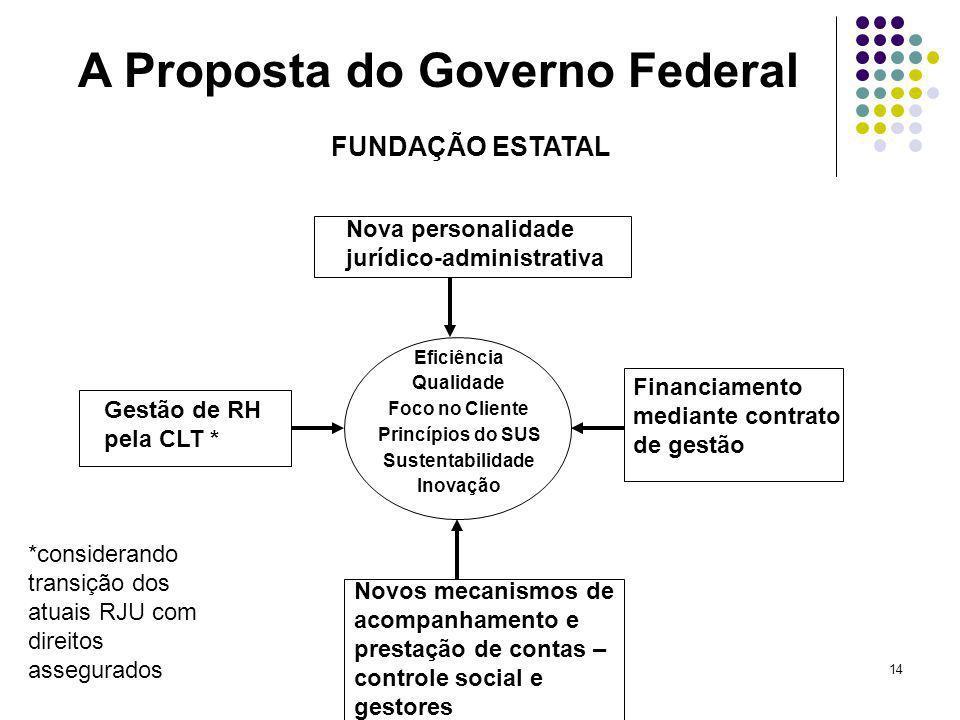 14 Nova personalidade jurídico-administrativa Financiamento mediante contrato de gestão Gestão de RH pela CLT * Novos mecanismos de acompanhamento e p