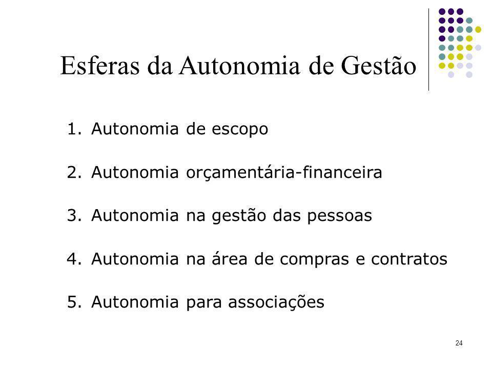 24 Esferas da Autonomia de Gestão 1.Autonomia de escopo 2.Autonomia orçamentária-financeira 3.Autonomia na gestão das pessoas 4.Autonomia na área de c