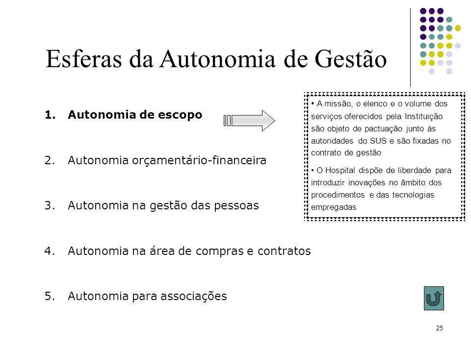 25 Esferas da Autonomia de Gestão 1.Autonomia de escopo 2.Autonomia orçamentário-financeira 3.Autonomia na gestão das pessoas 4.Autonomia na área de c