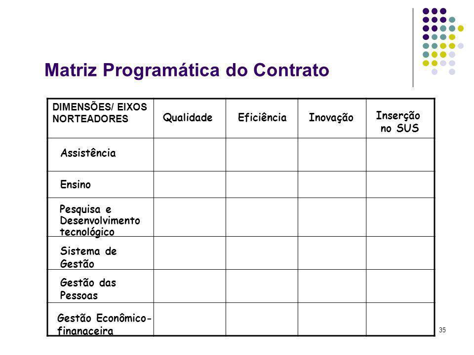35 DIMENSÕES/ EIXOS NORTEADORES Ensino Gestão Econômico- finanaceira Pesquisa e Desenvolvimento tecnológico Assistência Sistema de Gestão Gestão das P