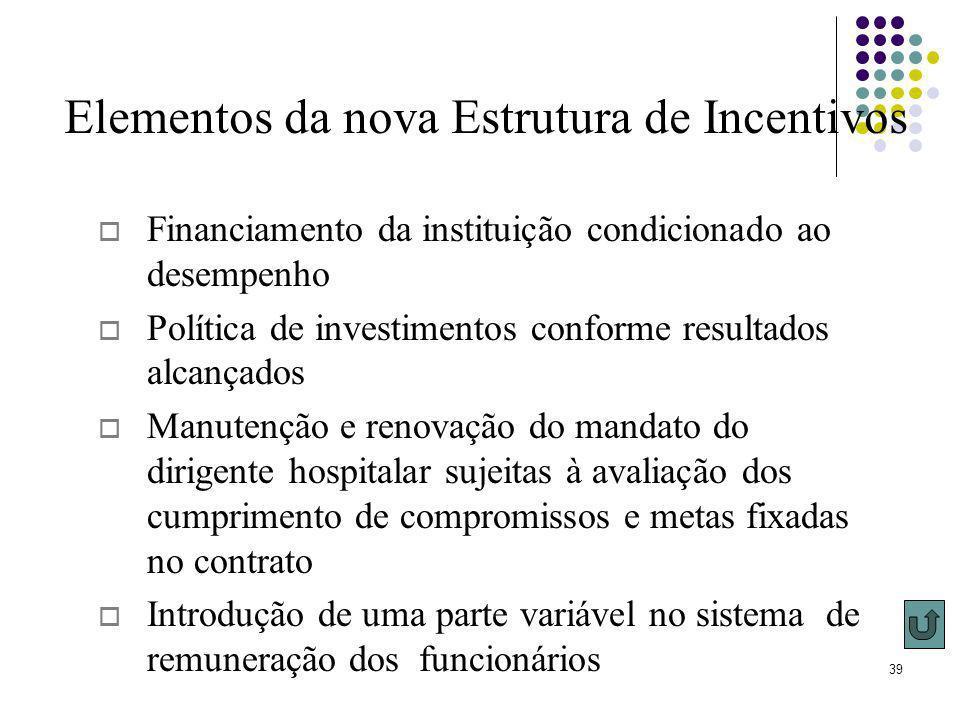39 Elementos da nova Estrutura de Incentivos Financiamento da instituição condicionado ao desempenho Política de investimentos conforme resultados alc