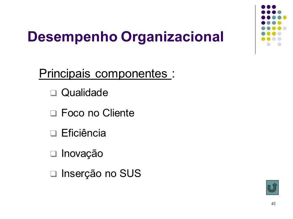 40 Principais componentes : Qualidade Foco no Cliente Eficiência Inovação Inserção no SUS Desempenho Organizacional