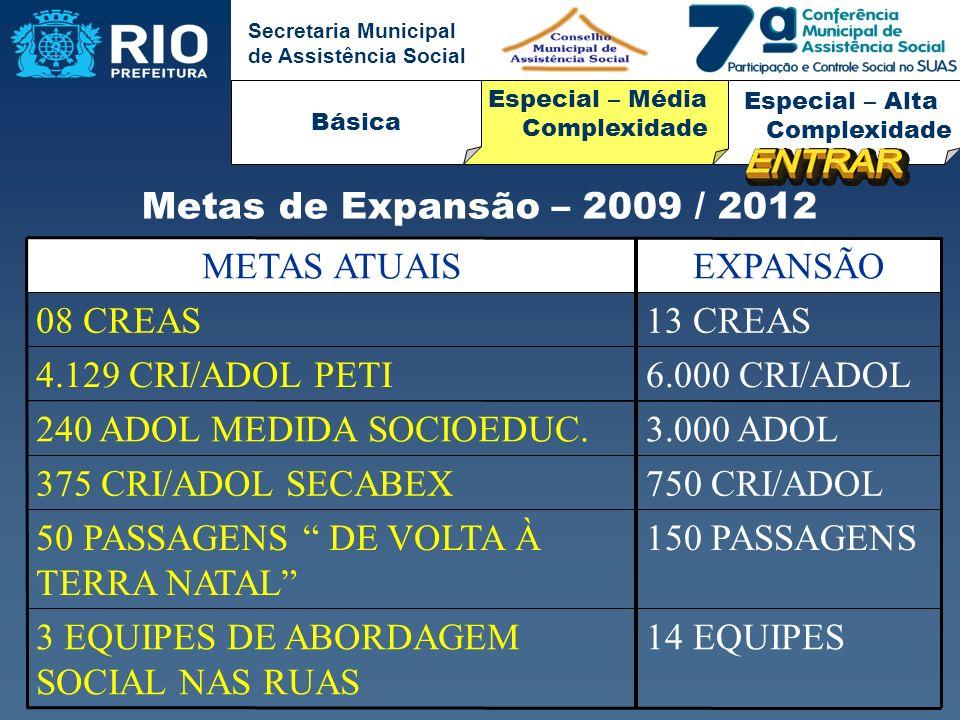 Secretaria Municipal de Assistência Social 14 EQUIPES3 EQUIPES DE ABORDAGEM SOCIAL NAS RUAS 150 PASSAGENS50 PASSAGENS DE VOLTA À TERRA NATAL 750 CRI/A
