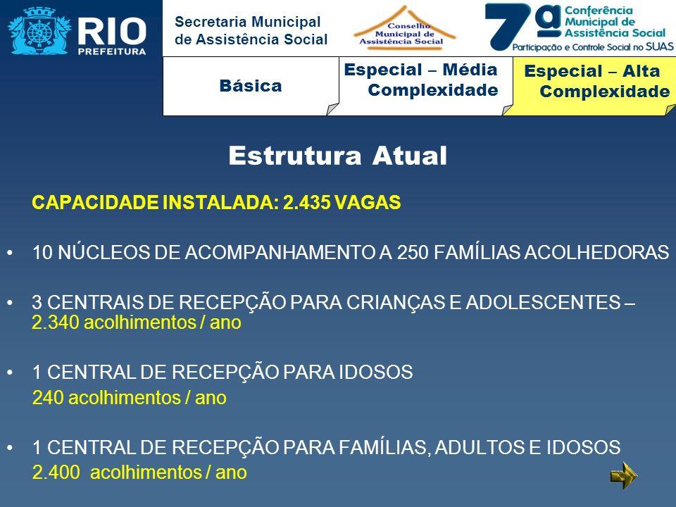 Secretaria Municipal de Assistência Social CAPACIDADE INSTALADA: 2.435 VAGAS 10 NÚCLEOS DE ACOMPANHAMENTO A 250 FAMÍLIAS ACOLHEDORAS 3 CENTRAIS DE REC