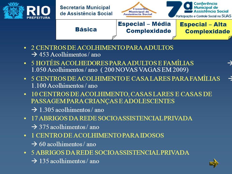 Secretaria Municipal de Assistência Social 2 CENTROS DE ACOLHIMENTO PARA ADULTOS 453 Acolhimentos / ano 5 HOTÉIS ACOLHEDORES PARA ADULTOS E FAMÍLIAS 1