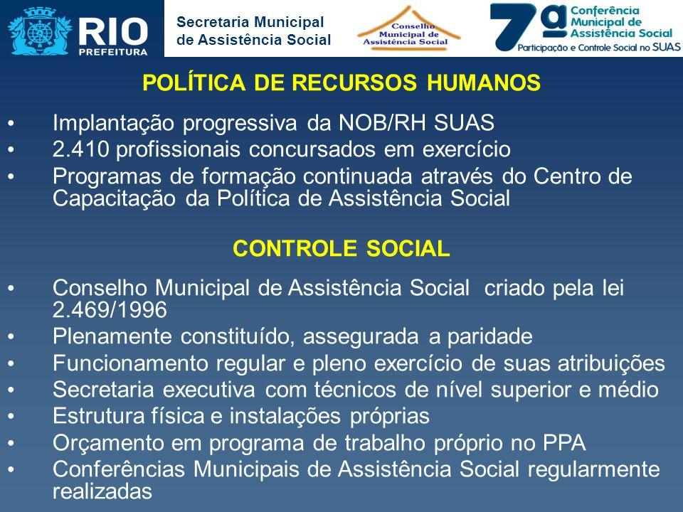 Secretaria Municipal de Assistência Social POLÍTICA DE RECURSOS HUMANOS Implantação progressiva da NOB/RH SUAS 2.410 profissionais concursados em exer