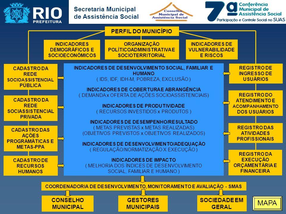 Secretaria Municipal de Assistência Social INDICADORES DE DESENVOLVIMENTO SOCIAL, FAMILIAR E HUMANO ( IDS, IDF, IDH-M, POBREZA, EXCLUSÃO ) INDICADORES