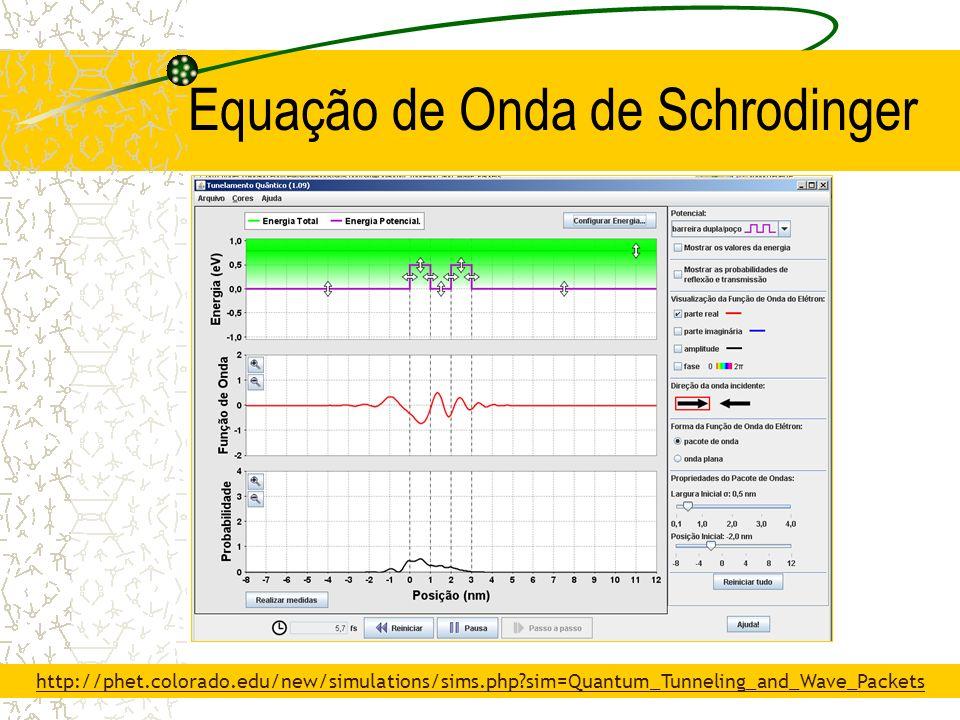 Equação de Onda de Schrodinger http://phet.colorado.edu/new/simulations/sims.php?sim=Quantum_Tunneling_and_Wave_Packets