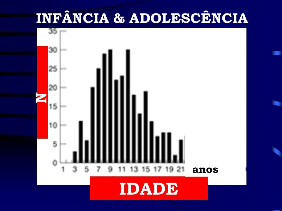 IDADE N anos INFÂNCIA & ADOLESCÊNCIA