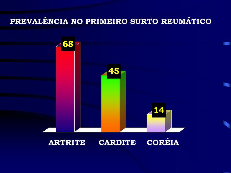 PREVALÊNCIA NO PRIMEIRO SURTO REUMÁTICO CARDITEARTRITECORÉIA