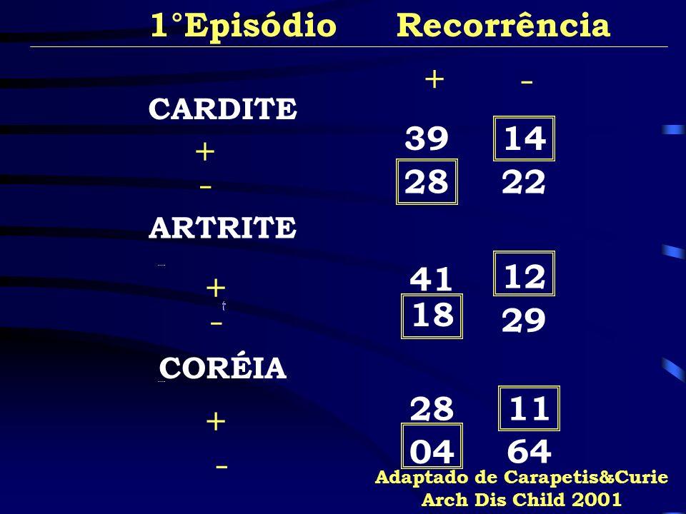 CARDITE CORÉIA ARTRITE 1°Episódio Recorrência + - + - + - +- 3914 29 18 12 41 64 11 04 28 2228 Adaptado de Carapetis&Curie Arch Dis Child 2001
