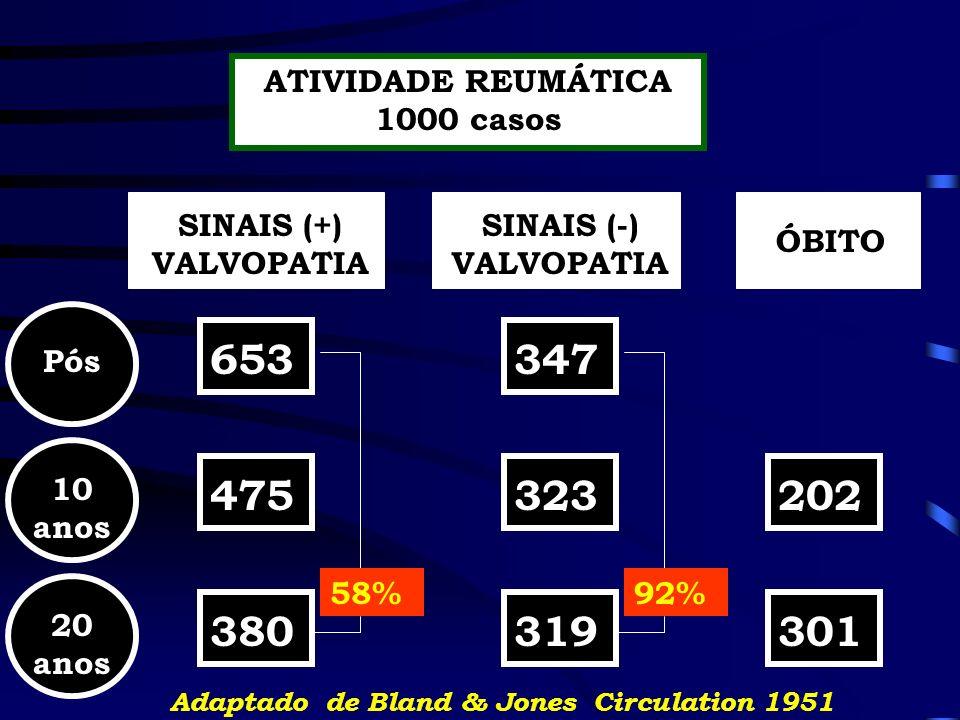 ATIVIDADE REUMÁTICA 1000 casos SINAIS (+) VALVOPATIA SINAIS (-) VALVOPATIA Pós 10 anos 653323475347 ÓBITO 20 anos 202319301380 Adaptado de Bland & Jon