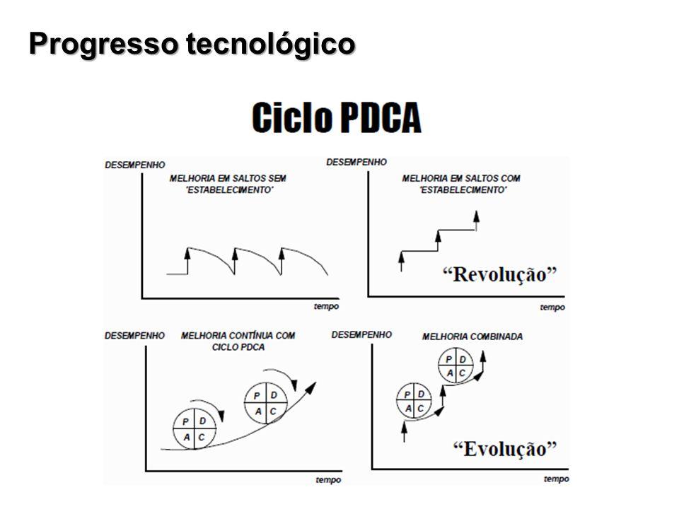 Progresso tecnológico