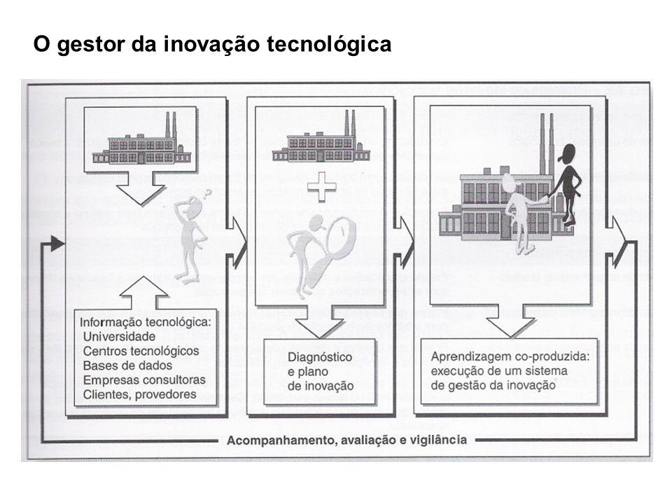 O gestor da inovação tecnológica
