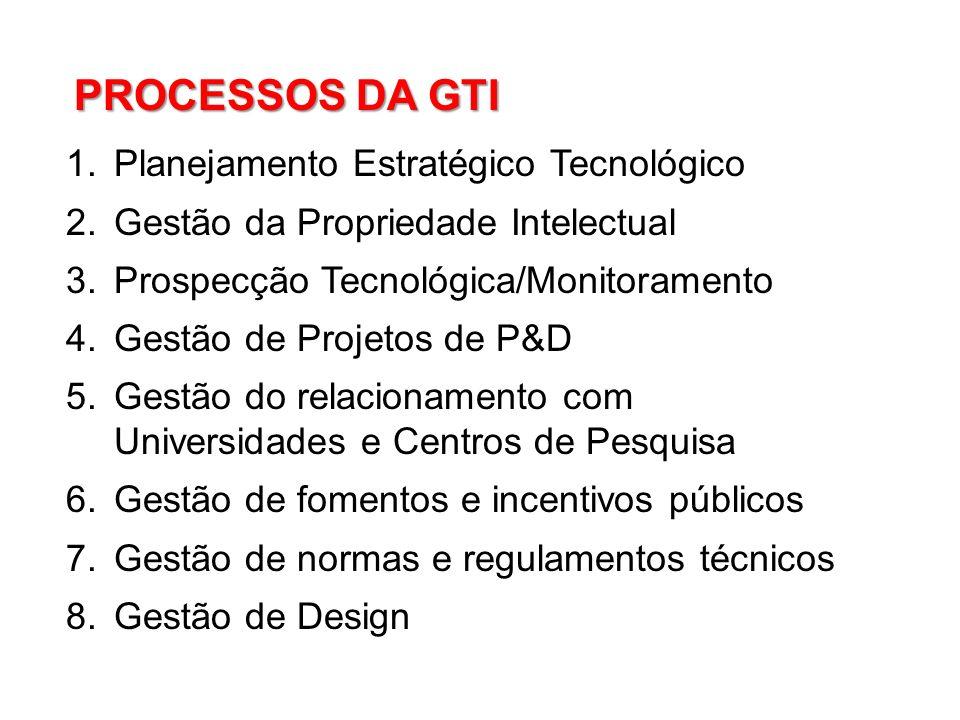 1.Planejamento Estratégico Tecnológico 2.Gestão da Propriedade Intelectual 3.Prospecção Tecnológica/Monitoramento 4.Gestão de Projetos de P&D 5.Gestão