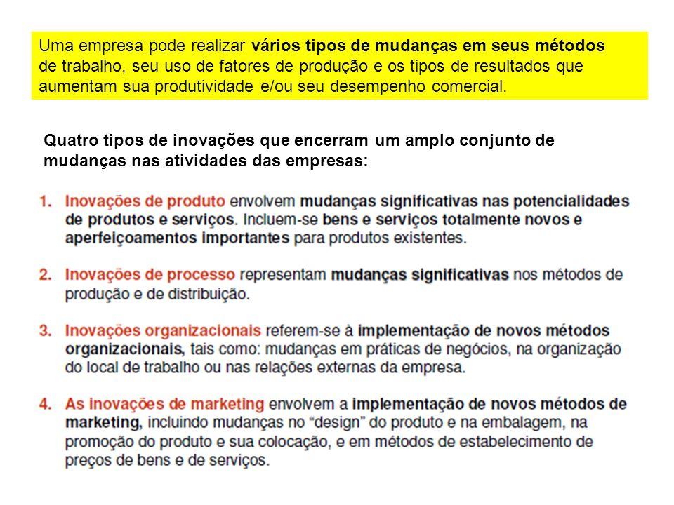 Uma empresa pode realizar vários tipos de mudanças em seus métodos de trabalho, seu uso de fatores de produção e os tipos de resultados que aumentam s