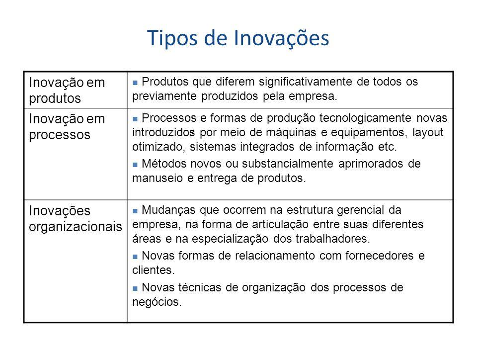 Tipos de Inovações Inovação em produtos Produtos que diferem significativamente de todos os previamente produzidos pela empresa. Inovação em processos