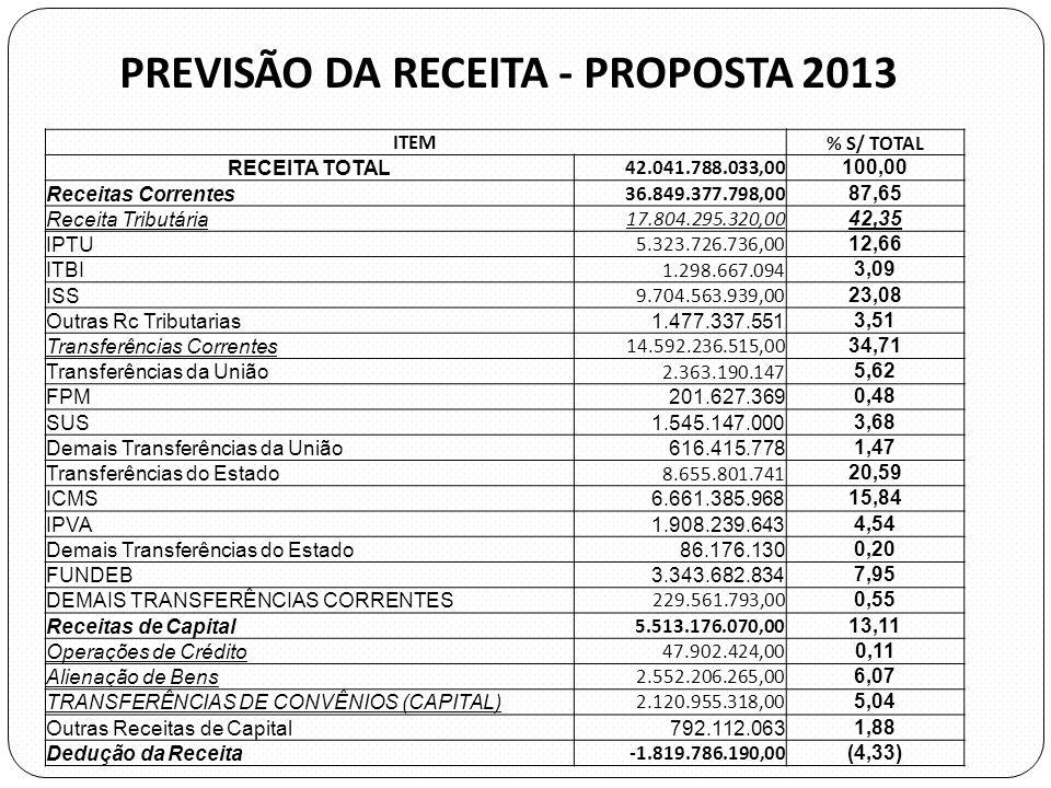 Despesa por ÓRGÃOS (Classificação Institucional) - PL LOA 2013 - Em R$ milhões ÓRGÃOProposta 2012Orçado 2012Proposta 2013% Prop 13 / Orç 12 TOTAL ADM INDIRETA 5.152,47 5.167,53 7.439,1543,96 TOTAL Legislativo (Câmara e TCM) 706,31 706,39 841,0819,07 TOTAL SECRETARIAS 22.815,42 23.342,13 23.894,462,37 TOTAL SUBPREFEITURAS 1.001,56 1.124,33 946,69(15,80) TOTAL FUNDOS 8.366,83 8.394,21 8.920,416,27 TOTAL GERAL DO MUNICÍPIO 38.042,6038.734,6042.041,798,54 EXECUÇÃO ORÇAMENTÁRIA POR ÓRGÃOS (Classificação Institucional)