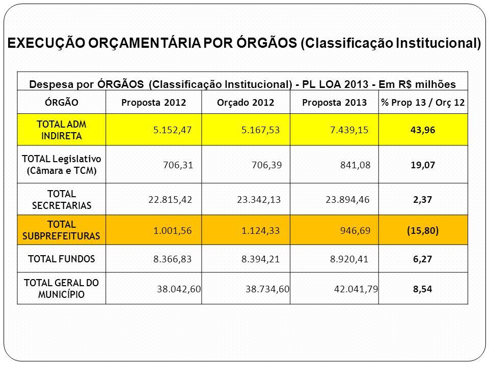Despesa por ÓRGÃOS (Classificação Institucional) - PL LOA 2013 - Em R$ milhões ÓRGÃOProposta 2012Orçado 2012Proposta 2013% Prop 13 / Orç 12 TOTAL ADM