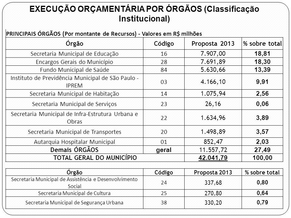 Execução Orçamentária por FUNÇÃO DE GOVERNO Agosto 2012 e PROPOSTA LOA 2013 Valores em R$ milhões Ds_FuncaoCod _ FuncaoOrcado - 2012 Atualizado - 2012 PROPOSTA 2013 % sobre total Proposta 13 % Prop 13 / Atualizado 12 Educação12 7.603,057.731,548.195,81 19,49 6,00 Saúde10 6.715,486.607,546.786,86 16,14 2,71 Previdência Social09 5.448,87 5.985,66 14,24 9,85 Encargos Especiais28 5.232,305.215,425.136,47 12,22 (1,51) Urbanismo15 4.345,024.719,515.212,22 12,40 10,44 Transporte26 2.035,082.426,882.524,44 6,00 4,02 Habitação16 1.933,321.935,461.695,48 4,03 (12,40) Desporto e Lazer27 388,52389,28329,35 0,78 (15,39) Cultura13 379,72433,63385,60 0,92 (11,08) Direitos da Cidadania14 78,8866,6052,40 0,12 (21,32) DEMAIS FUNÇÕES 4.574,364.674,055.737,52 13,65 22,75 TOTAL GERAL Prefeitura 38.734,6039.648,7842.041,79 100,00 6,04