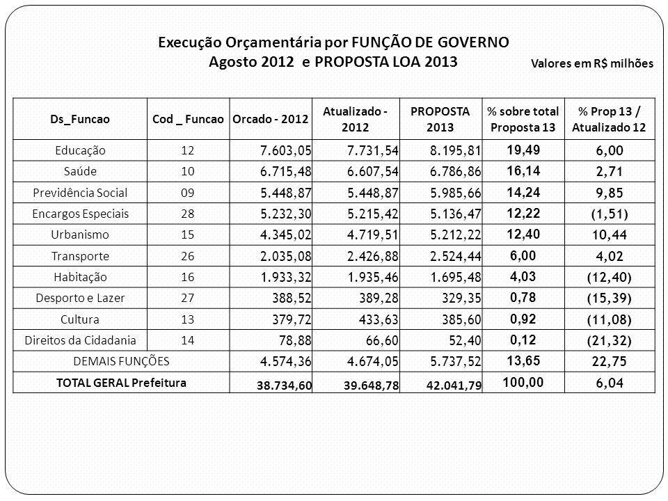 Execução Orçamentária por FUNÇÃO DE GOVERNO Agosto 2012 e PROPOSTA LOA 2013 Valores em R$ milhões Ds_FuncaoCod _ FuncaoOrcado - 2012 Atualizado - 2012