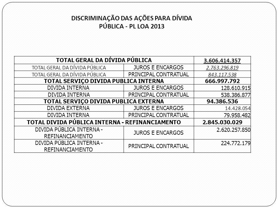 TOTAL GERAL DA DÍVIDA PÚBLICA 3.606.414.357 TOTAL GERAL DA DÍVIDA PÚBLICA JUROS E ENCARGOS 2.763.296.819 TOTAL GERAL DA DÍVIDA PÚBLICA PRINCIPAL CONTR