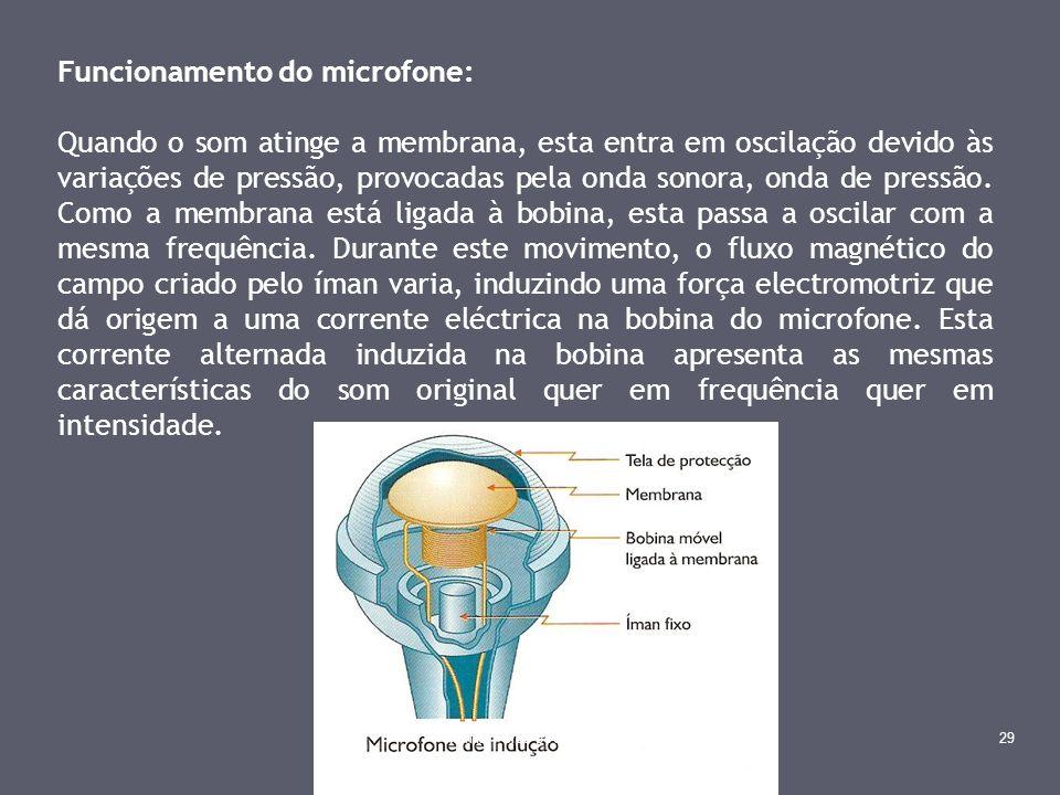 Funcionamento do microfone: Quando o som atinge a membrana, esta entra em oscilação devido às variações de pressão, provocadas pela onda sonora, onda