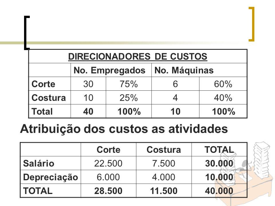 CorteCosturaTOTAL Salário22.5007.50030.000 Depreciação6.0004.00010.000 TOTAL28.50011.50040.000 Atribuição dos custos as atividades DIRECIONADORES DE C