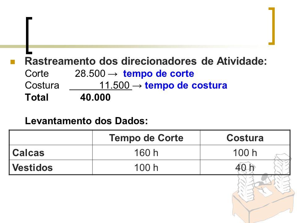 Rastreamento dos direcionadores de Atividade: Corte 28.500 tempo de corte Costura 11.500 tempo de costura Total 40.000 Levantamento dos Dados: Tempo d